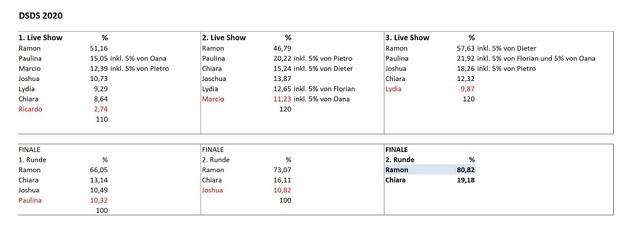 Die Abstimmungsergebnisse der DSDS-Liveshows 2020