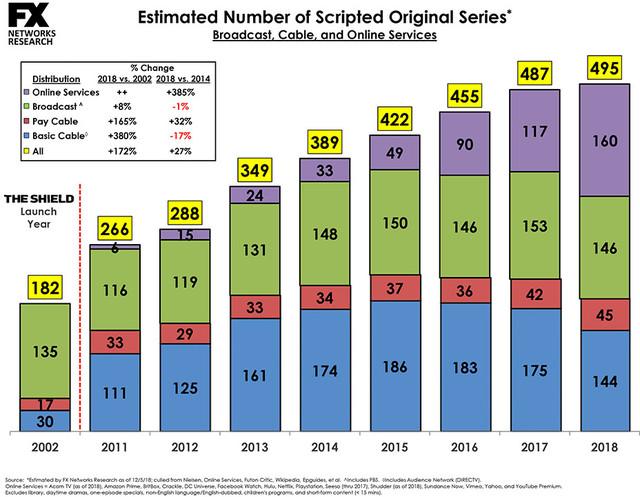 Entwicklung der Serienproduktion 2011 bis 2018 - FX Networks Research